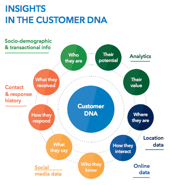 Customer DNA